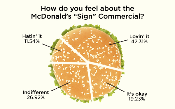burger chart